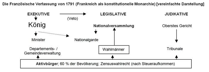 was bedeutet monarchie