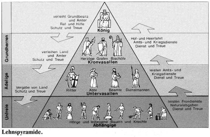 Mittelalter Hierarchie